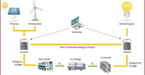 hydrogen-developing-the-renewable-energy-of-the-future-today-1