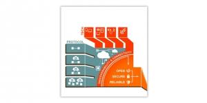 Internet des objets : Cisco, McAfee et Acer rejoignent le consortium OIC