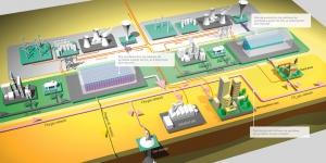 Le projet GRHYD ou la conversion des productions électriques renouvelables en gaz