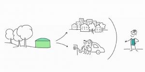 What is biogaz ?