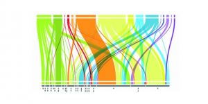 Les tendances à anticiper en matière de Business Intelligence, le big data en 2015