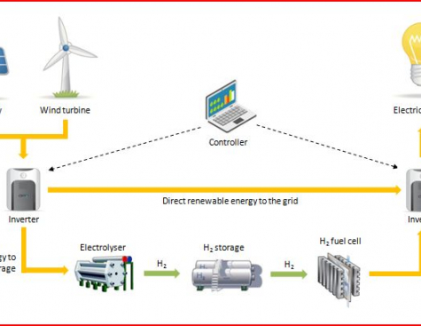 Hydrogen: developing the renewable energy of the future, today