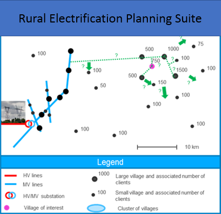 RURAL ELECTRIFICATION PLANNING SUITE