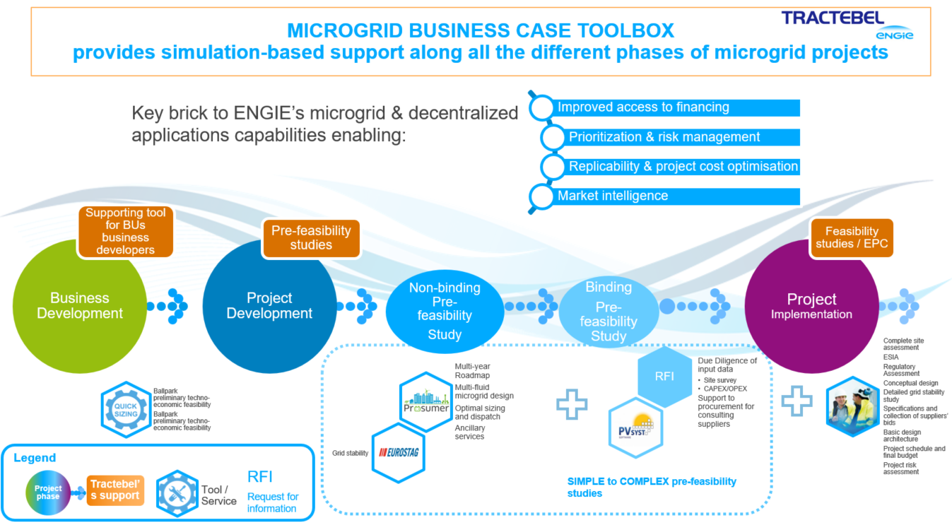 MICROGRID BUSINESS CASE TOOLBOX