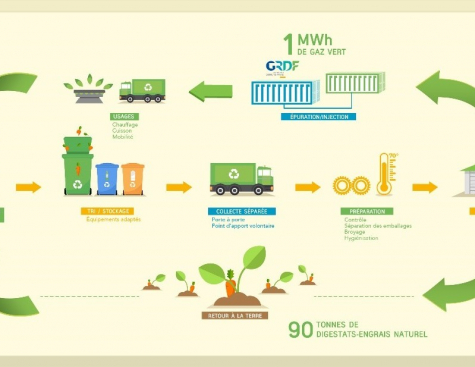 GRDF Call for Innovative Solutions for the Mobilization of Biowaste sorted at source.