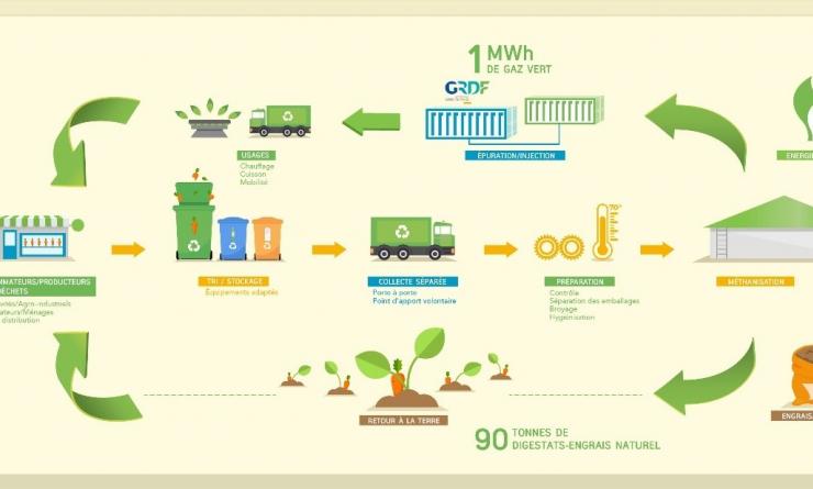Appel GRDF à Solutions Innovantes pour la Mobilisation des Biodéchets triés à la source.